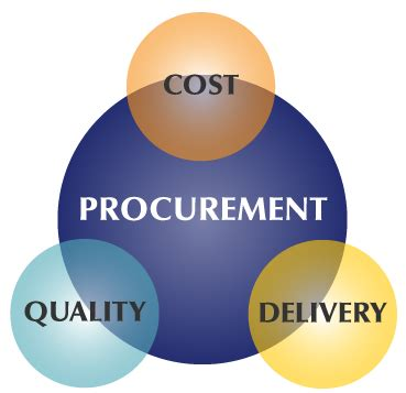 Research proposal topics in procurement